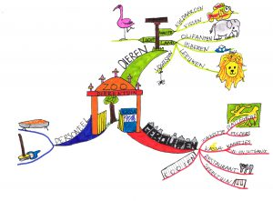 dierentuin-mind-map